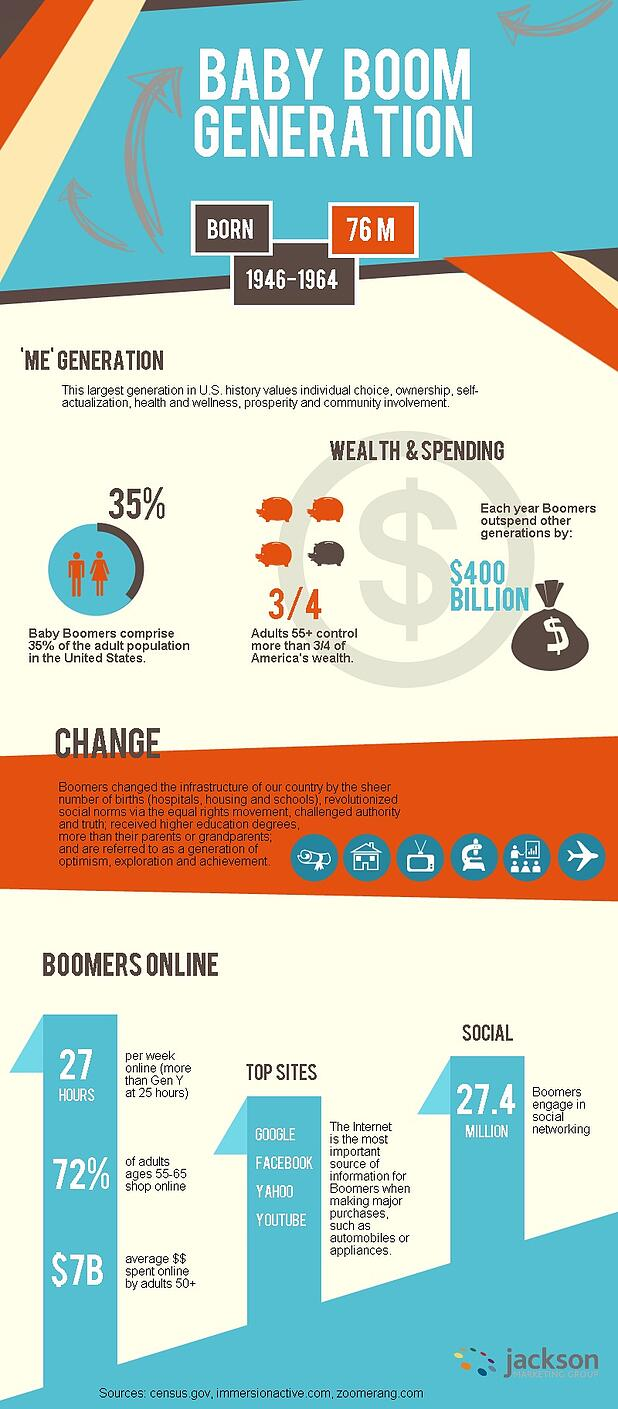 Selling Insurance to Baby boomers infographic stats